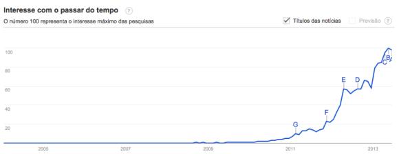Buscas e interesse pelo termo Crowdfunding de 2004 a 2013.