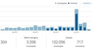 Acessos, por mês, ao Blog Zarpante, de Janeiro de 2013 ao dia 3 de outubro de 2013.